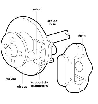 dessin d'un element de freinage